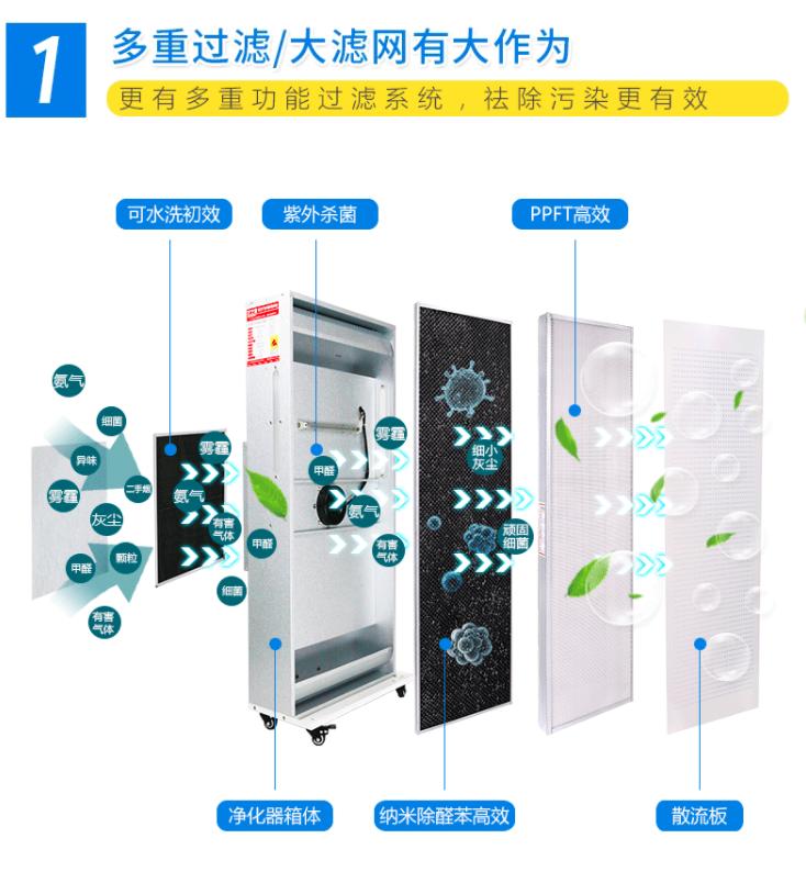 空气净化器家用FFU静音空气净化器除PM2.5雾霾甲醛甲苯