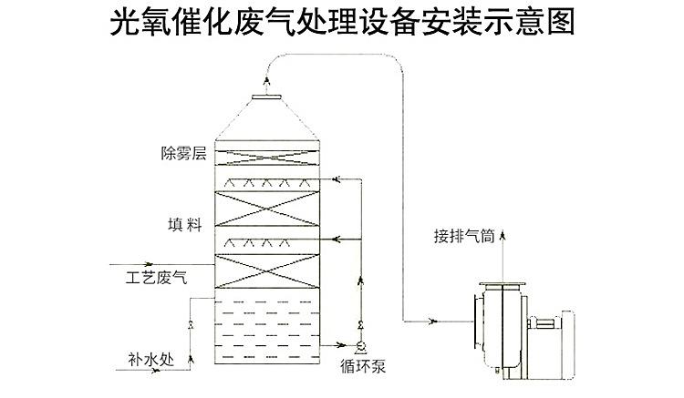 喷淋塔安装示意图.jpg